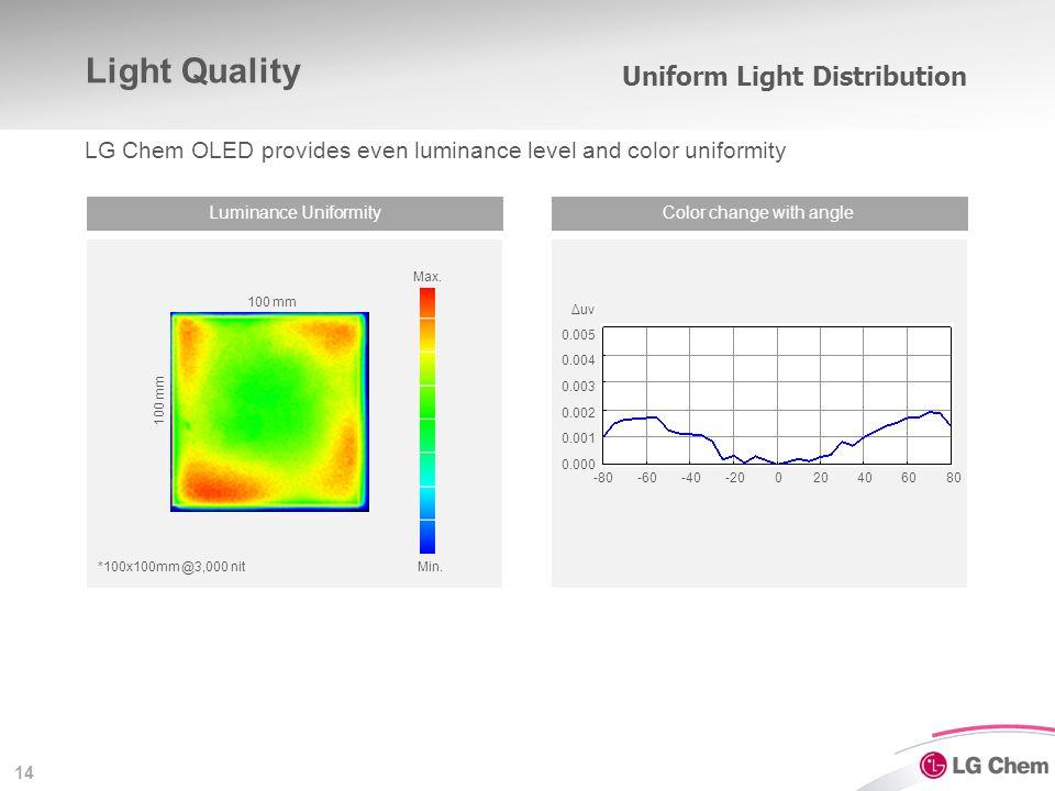 14 Luminance UniformityColor change with angle Light Quality LG Chem OLED provides even luminance level and color uniformity Max. Min. 100 mm Δuv -80-