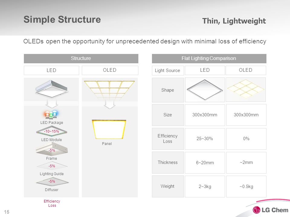 15 OLED LED OLEDs open the opportunity for unprecedented design with minimal loss of efficiency Structure Simple Structure OLEDLED Flat Lighting Compa