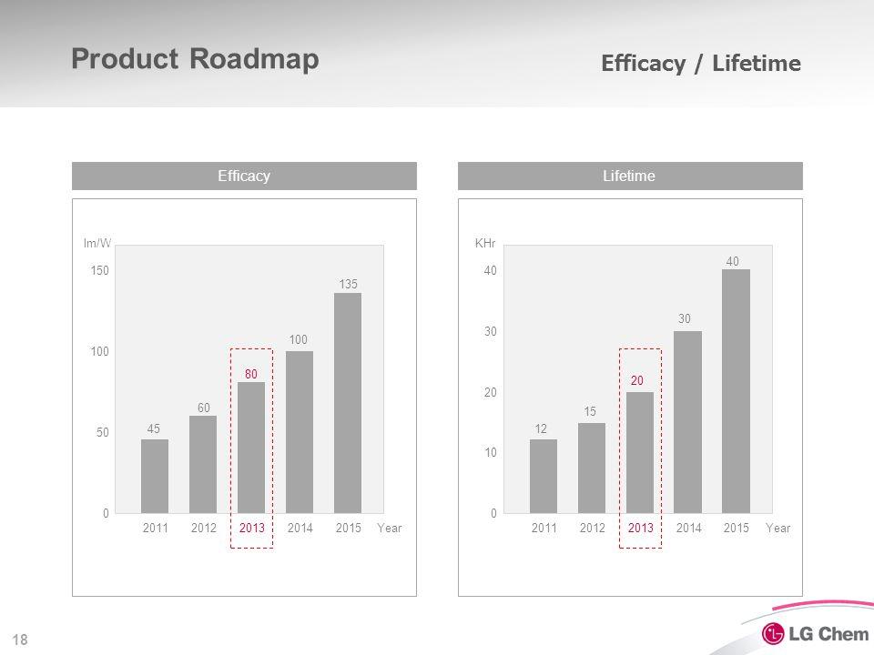 18 Efficacy / Lifetime Product Roadmap EfficacyLifetime 20112012201320142015 50 100 150 0 45 60 80 100 135 lm/W Year20112012201320142015 10 20 40 0 12