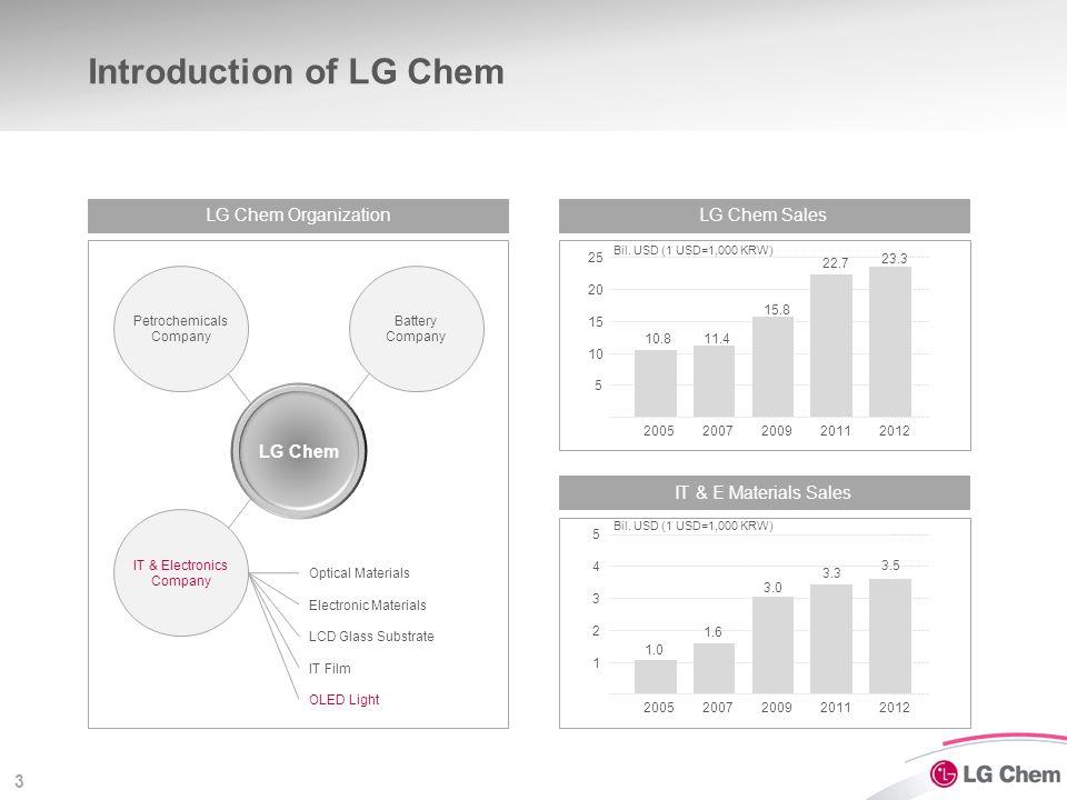3 Introduction of LG Chem 20052007200920112012 10.811.4 15.8 22.7 23.3 5 10 15 20 25 LG Chem Sales 20052007200920112012 1.0 1.6 3.0 3.3 3.5 1 2 3 4 5