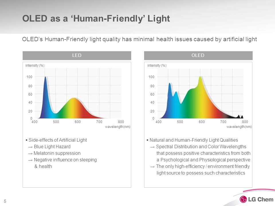 5 LEDOLED intensity (%) wavelength(nm) OLED as a 'Human-Friendly' Light OLED's Human-Friendly light quality has minimal health issues caused by artifi