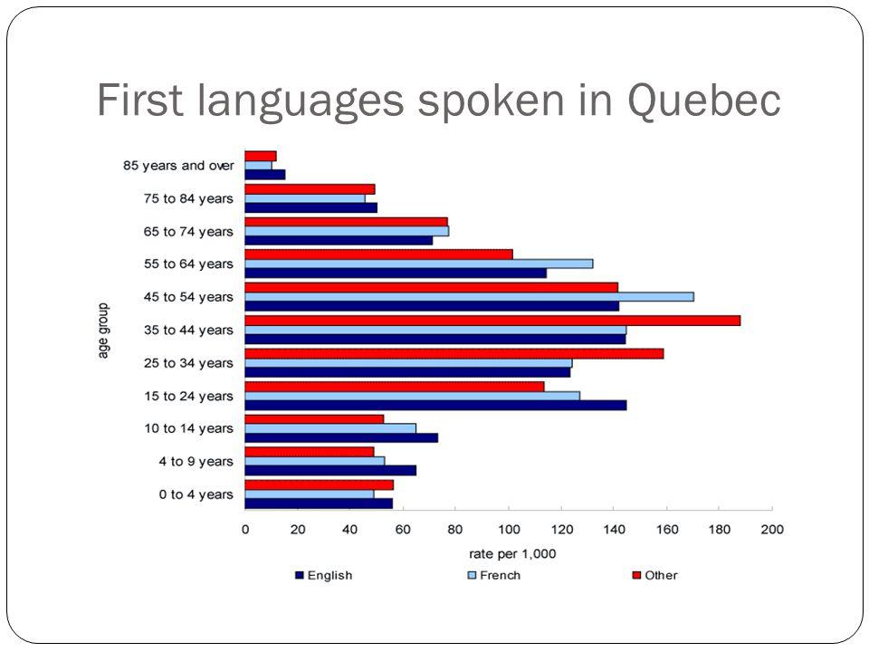 First languages spoken in Quebec