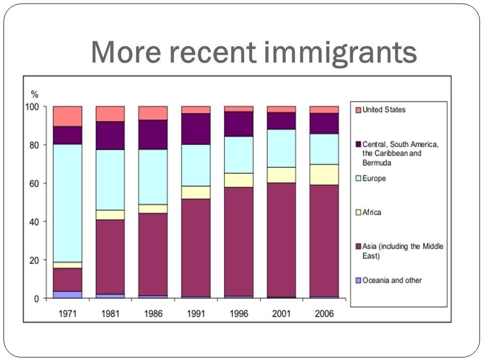 More recent immigrants