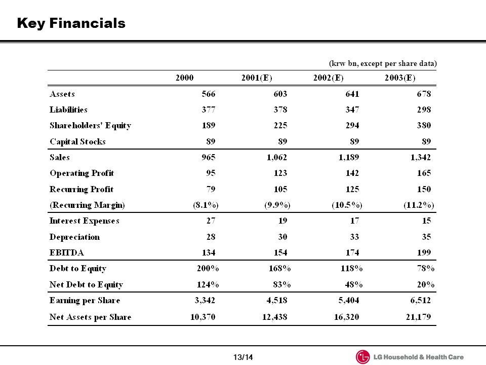Key Financials (krw bn, except per share data) 13/14