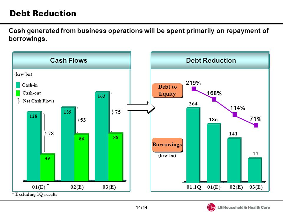 Debt Reduction Cash generated from business operations will be spent primarily on repayment of borrowings.