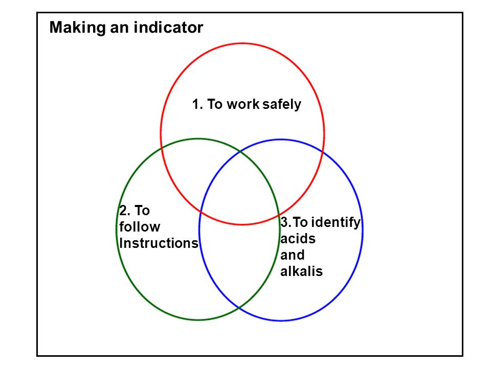 Making an indicator 1. To work safely 2. To follow Instructions 3.To identify acids and alkalis