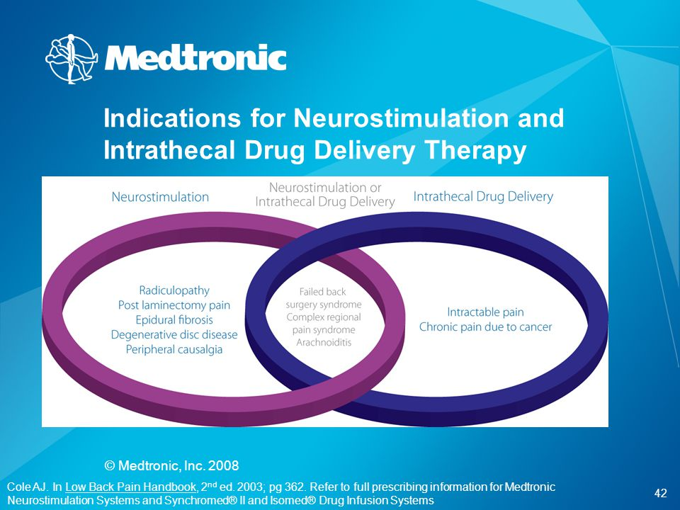 42 © Medtronic, Inc. 2008 Indications for Neurostimulation and Intrathecal Drug Delivery Therapy Cole AJ. In Low Back Pain Handbook, 2 nd ed. 2003; pg