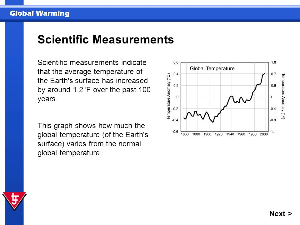 Global Warming Scientific measurements indicate that the average temperature of the Earth's surface has increased by around 1.2°F over the past 100 ye