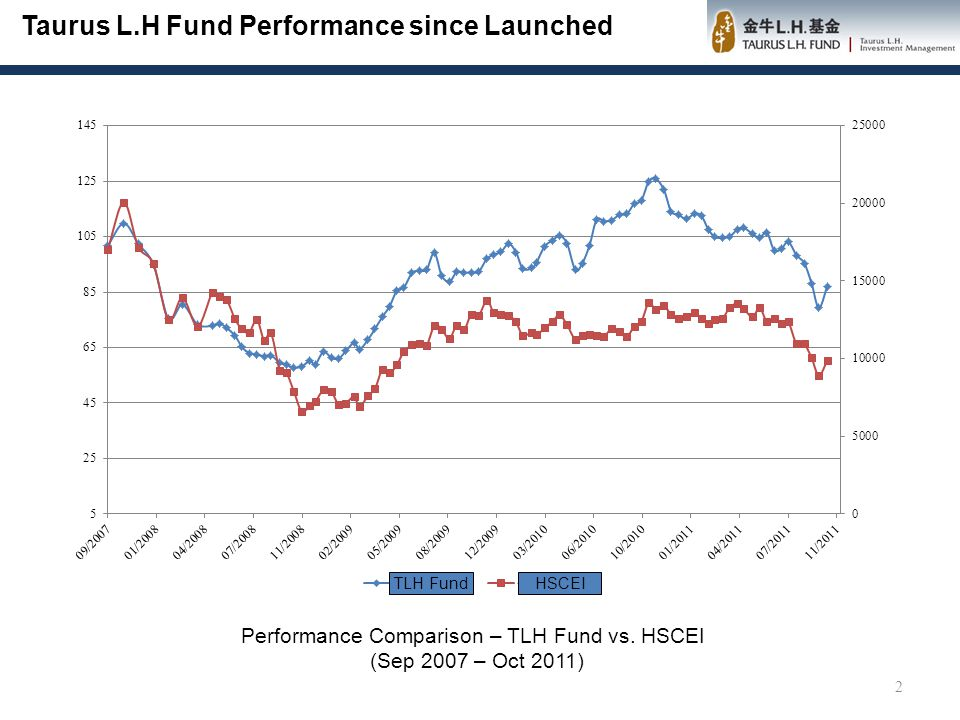 TLH Fund Outperformed Benchmark Index and Peers 3 Product NAV (Oct 17) NAV ( 3 months earlier ) Growth in last 3 mon NAV ( 6 mon earlier ) Growth in last 6 mons NAV ( 24 months earlier ) Growth in last 24 mons Net NAV ( 36 mons earlier ) Growth in last 36 mons TLH Fund86.951100.621-13.59%107.535-19.14%92.155-5.65%58.1949.42% HSCEI9853.3412266.32-19.67%13533.58-27.19%12859.71-23.38%7894.0624.82% HSI18873.9921875.38-13.72%24008.07-21.38%21999.08-14.21%15998.317.97% Shanghai Investment Preferred (Asia) 0.5420.667-18.74%0.701-22.68%0.602-9.97%0.4229.05% Jiashi Overseas China 0.5320.653-18.53%0.693-23.23%0.674-21.07%0.44818.75% Southern Global Selection 0.6170.741-16.73%0.78-20.90%0.729-15.36%0.53415.54% Huaxia Global Selection 0.7440.903-17.61%0.944-21.19%0.813-8.49%0.52840.91%