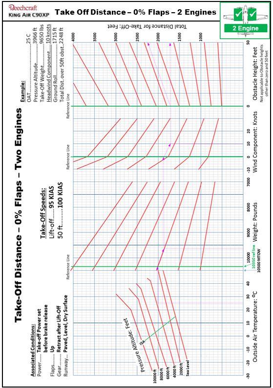 V1.12 – 9 Mar 2014 Take Off Distance – 0% Flaps – 2 Engines