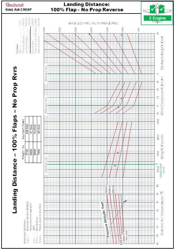 V1.12 – 9 Mar 2014 Landing Distance: 100% Flap - No Prop Reverse