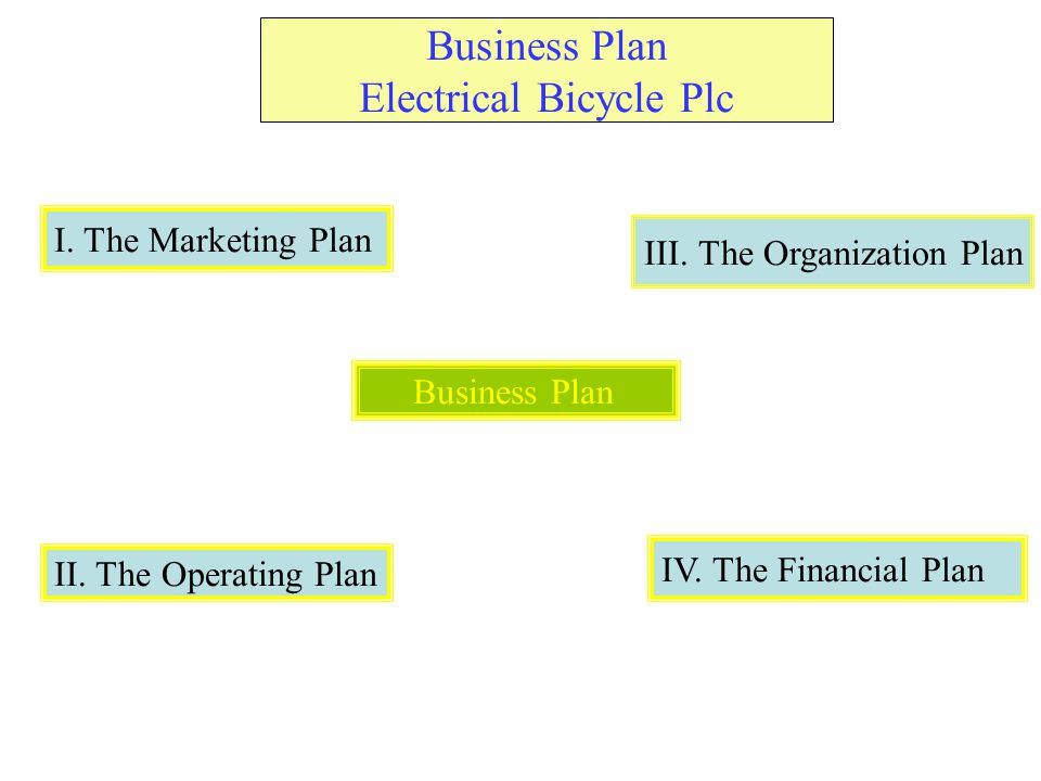 Business Plan Electrical Bicycle Plc Business Plan I. The Marketing Plan II. The Operating Plan III. The Organization Plan IV. The Financial Plan