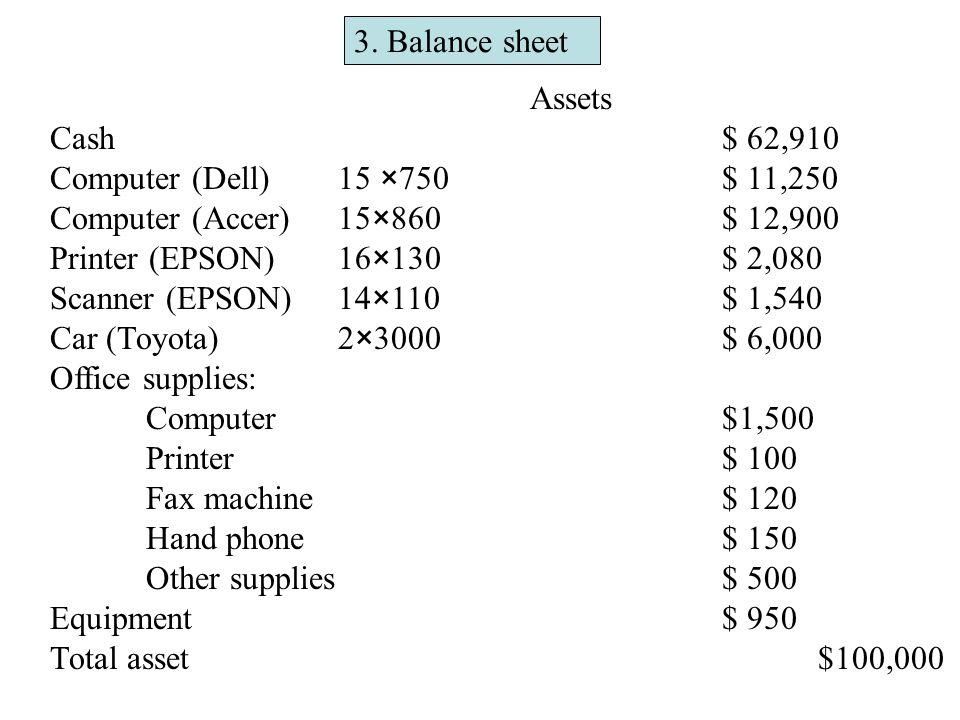 3. Balance sheet Assets Cash$ 62,910 Computer (Dell)15 ×750$ 11,250 Computer (Accer)15×860$ 12,900 Printer (EPSON)16×130$ 2,080 Scanner (EPSON)14×110$