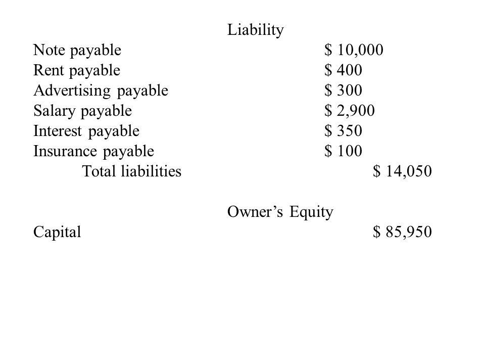 Liability Note payable$ 10,000 Rent payable$ 400 Advertising payable$ 300 Salary payable$ 2,900 Interest payable$ 350 Insurance payable$ 100 Total lia