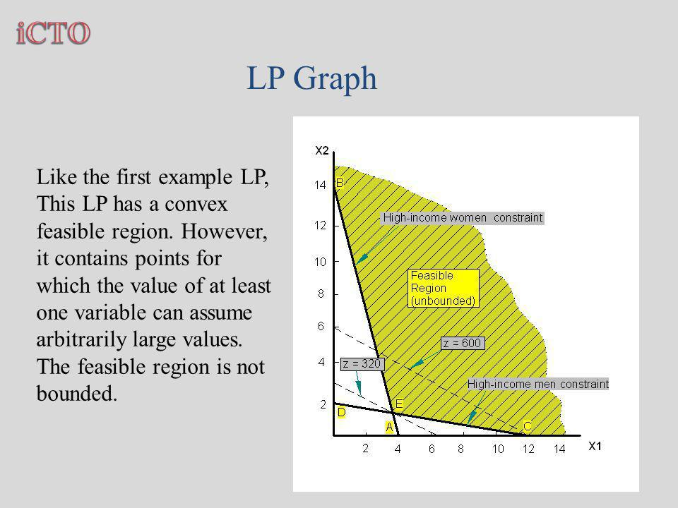 Like the first example LP, This LP has a convex feasible region.