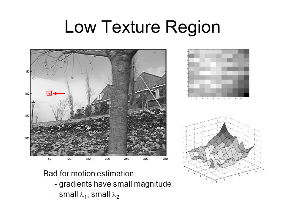 Low Texture Region Bad for motion estimation: - gradients have small magnitude - small  1, small 2