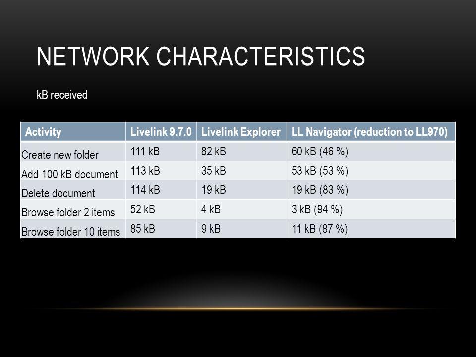 NETWORK CHARACTERISTICS ActivityLivelink 9.7.0Livelink ExplorerLL Navigator (reduction to LL970) Create new folder 111 kB82 kB60 kB (46 %) Add 100 kB document 113 kB35 kB53 kB (53 %) Delete document 114 kB19 kB19 kB (83 %) Browse folder 2 items 52 kB4 kB3 kB (94 %) Browse folder 10 items 85 kB9 kB11 kB (87 %) kB received