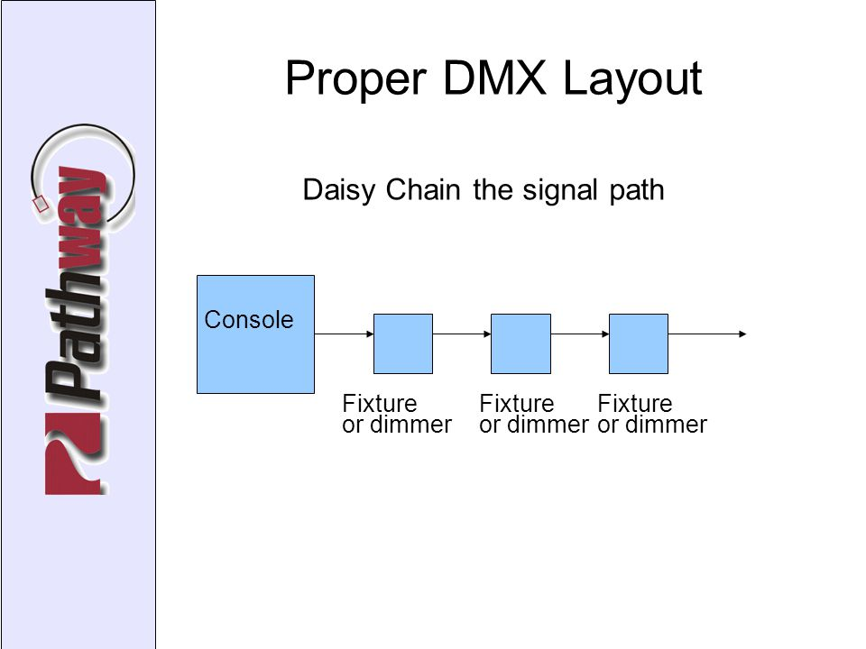 Proper DMX Layout Console Fixture or dimmer Fixture or dimmer Fixture or dimmer Daisy Chain the signal path