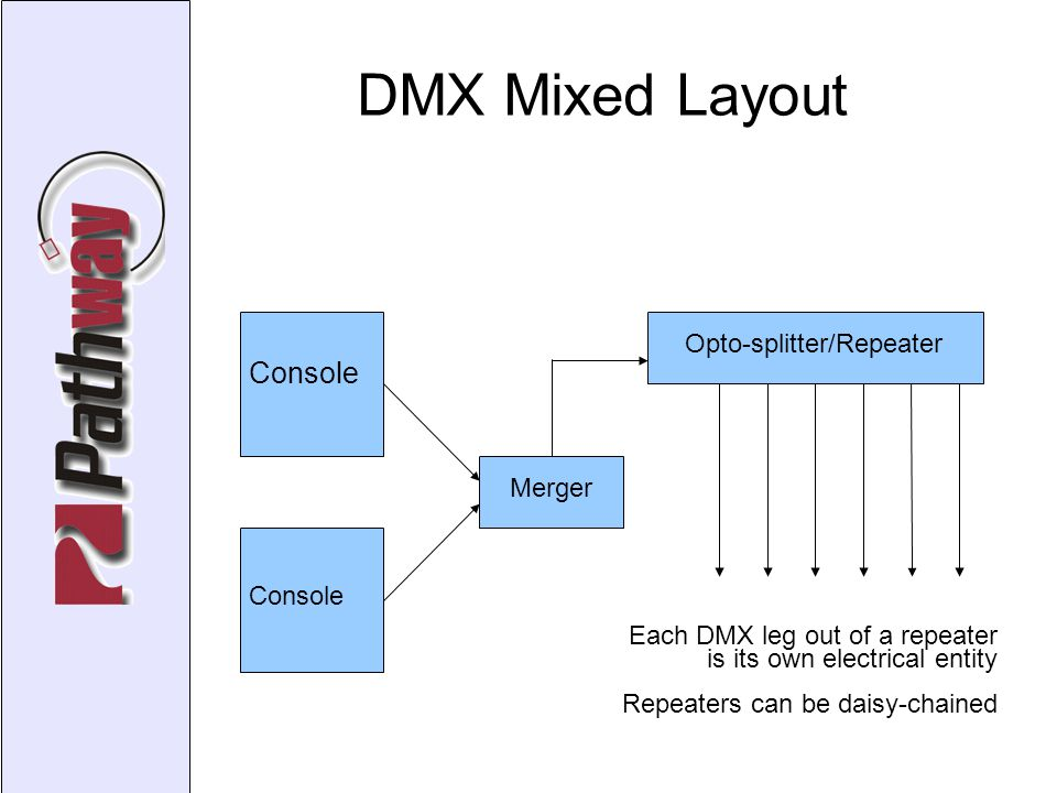 DMX Mixed Layout Console Merger Opto-splitter/Repeater Each DMX leg out of a repeater is its own electrical entity Repeaters can be daisy-chained