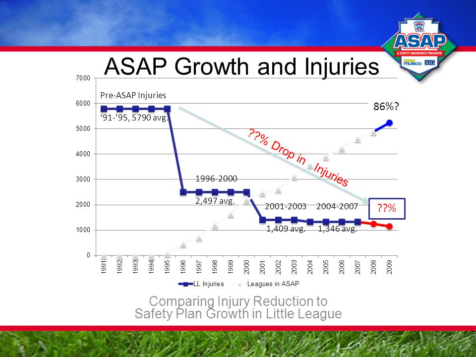 ASAP Growth and Injuries Comparing Injury Reduction to Safety Plan Growth in Little League ??% 86%.