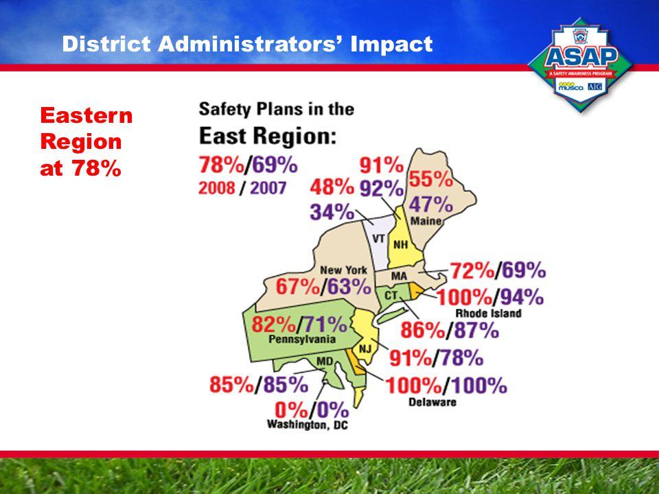 Eastern Region at 78%