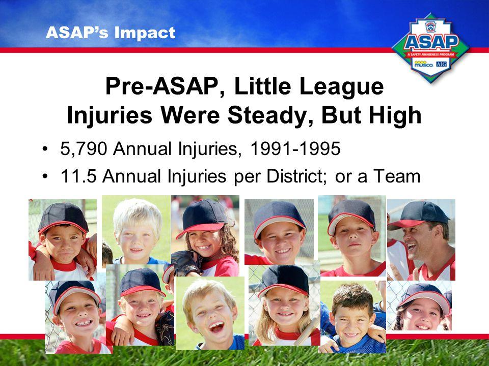 Pre-ASAP, Little League Injuries Were Steady, But High 5,790 Annual Injuries, 1991-1995 11.5 Annual Injuries per District; or a Team ASAP's Impact