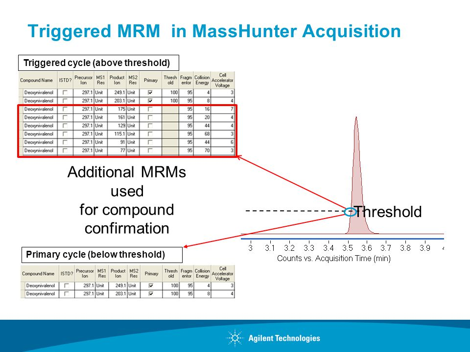 Triggered MRM in MassHunter Acquisition Threshold Additional MRMs used for compound confirmation Primary cycle (below threshold) Triggered cycle (abov