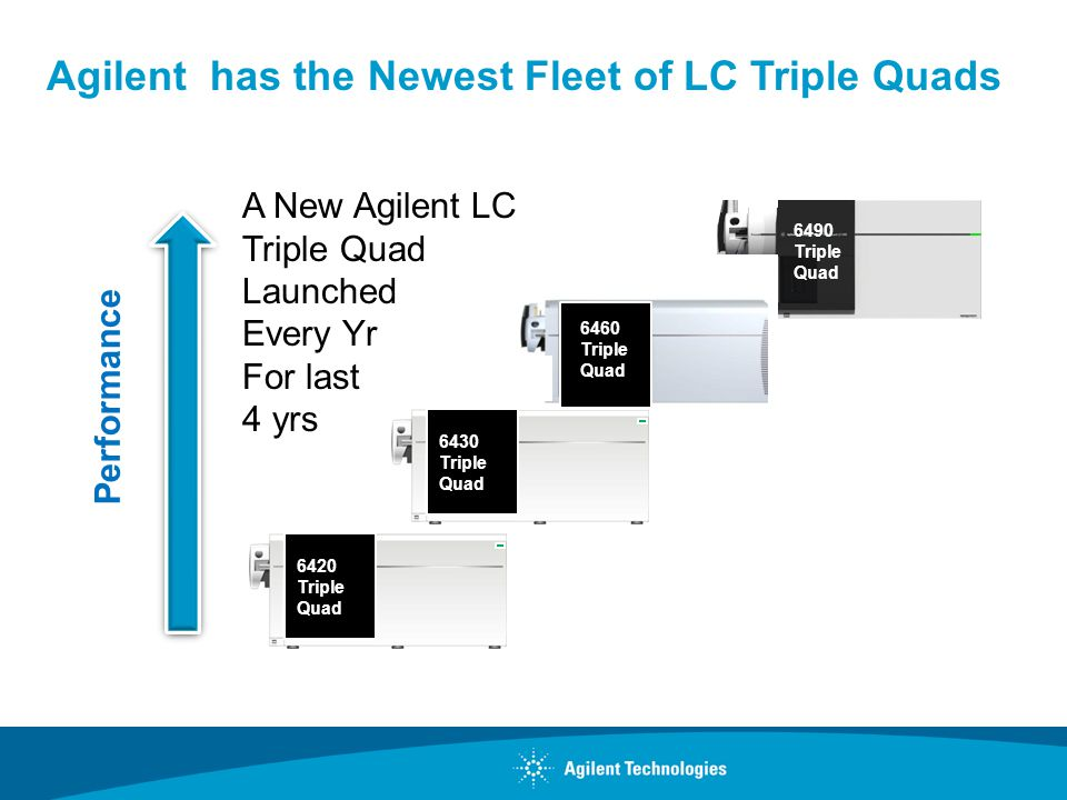 Agilent has the Newest Fleet of LC Triple Quads A New Agilent LC Triple Quad Launched Every Yr For last 4 yrs 6460 Triple Quad 6430 Triple Quad 6420 T