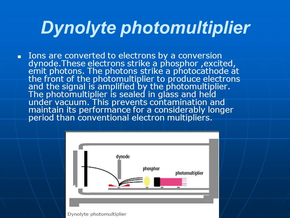 Dynolyte photomultiplier Ions are converted to electrons by a conversion dynode.These electrons strike a phosphor,excited, emit photons. The photons s
