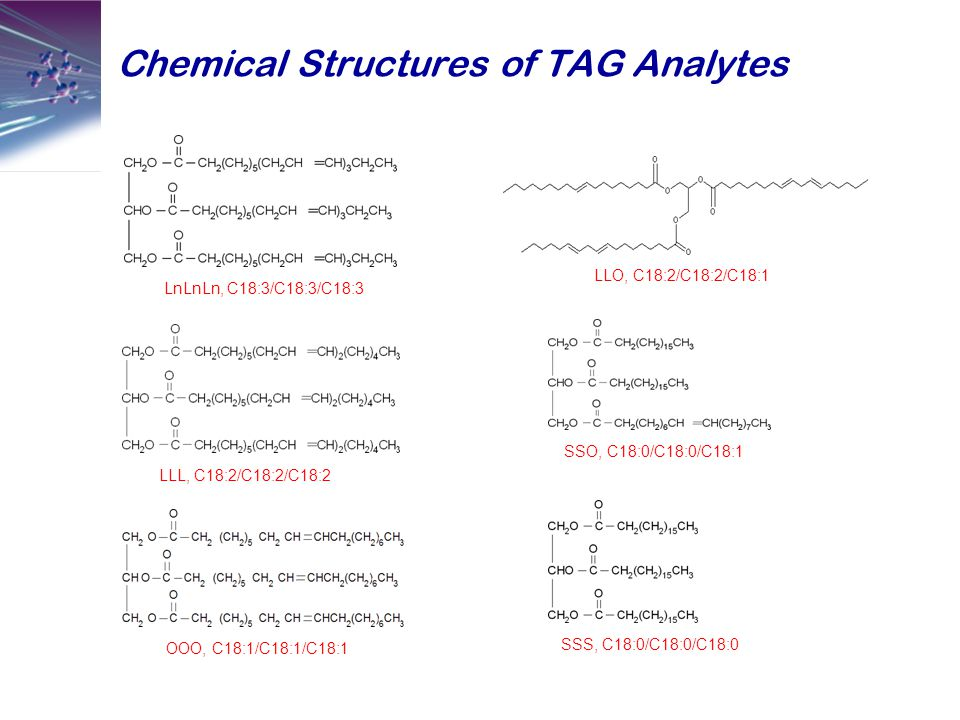 Chemical Structures of TAG Analytes LnLnLn, C18:3/C18:3/C18:3 LLL, C18:2/C18:2/C18:2 OOO, C18:1/C18:1/C18:1 LLO, C18:2/C18:2/C18:1 SSO, C18:0/C18:0/C1