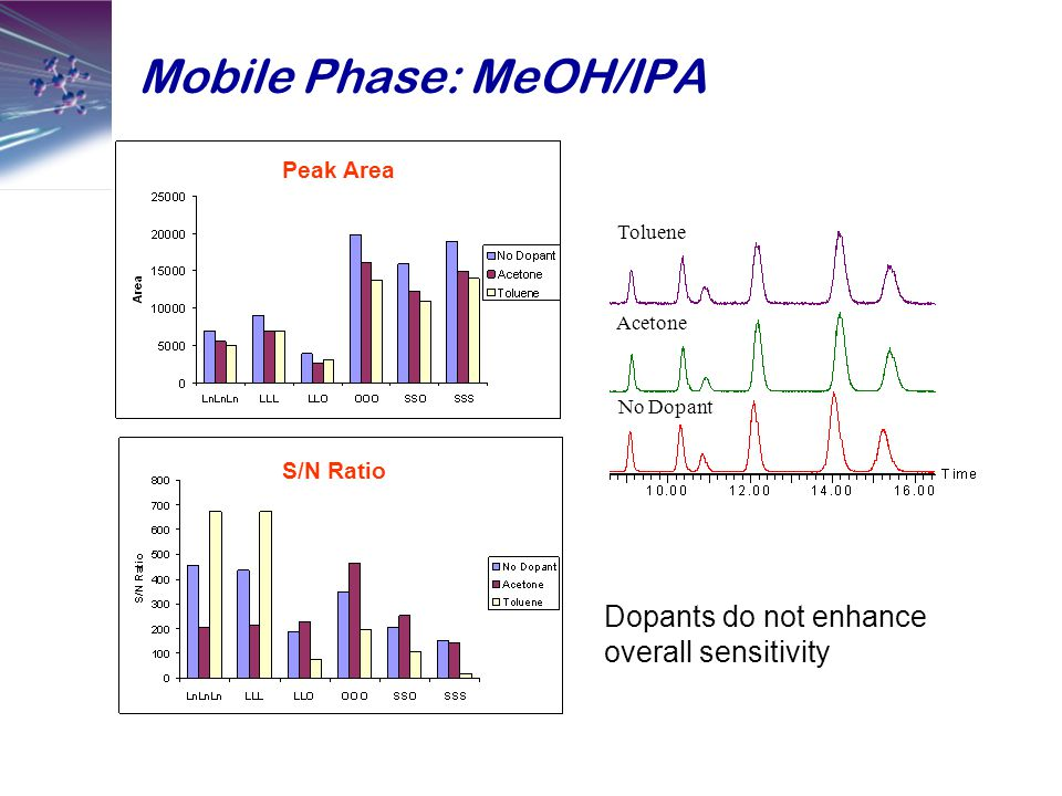 Mobile Phase: MeOH/IPA No Dopant Acetone Toluene Dopants do not enhance overall sensitivity Peak Area S/N Ratio
