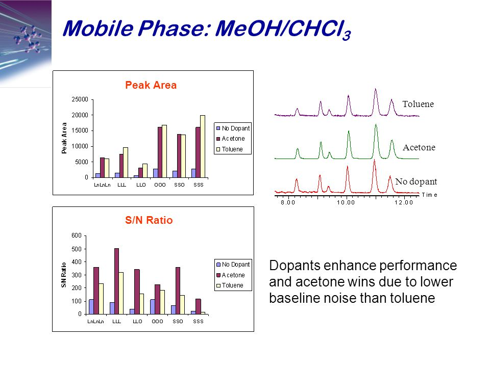 Mobile Phase: MeOH/CHCl 3 Dopants enhance performance and acetone wins due to lower baseline noise than toluene No dopant Acetone Toluene Peak Area S/N Ratio