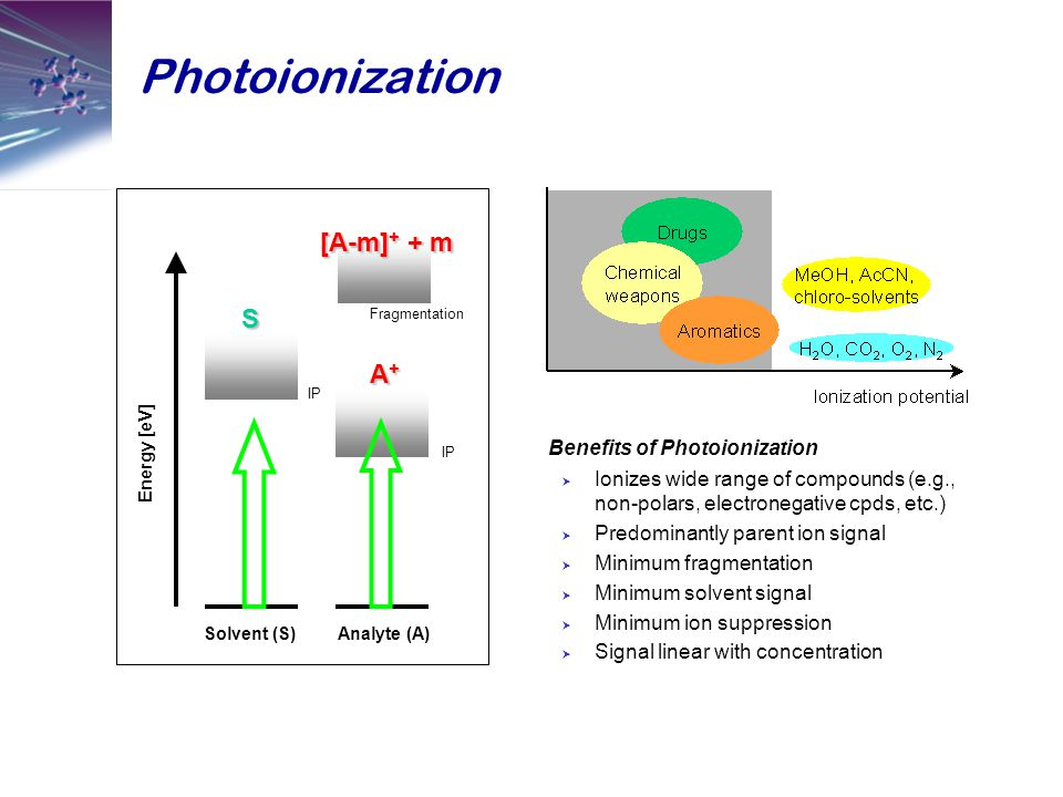 Photoionization Benefits of Photoionization  Ionizes wide range of compounds (e.g., non-polars, electronegative cpds, etc.)  Predominantly parent ion signal  Minimum fragmentation  Minimum solvent signal  Minimum ion suppression  Signal linear with concentration Solvent (S)Analyte (A) Energy [eV] IP A+A+A+A+ S [A-m] + + m Fragmentation