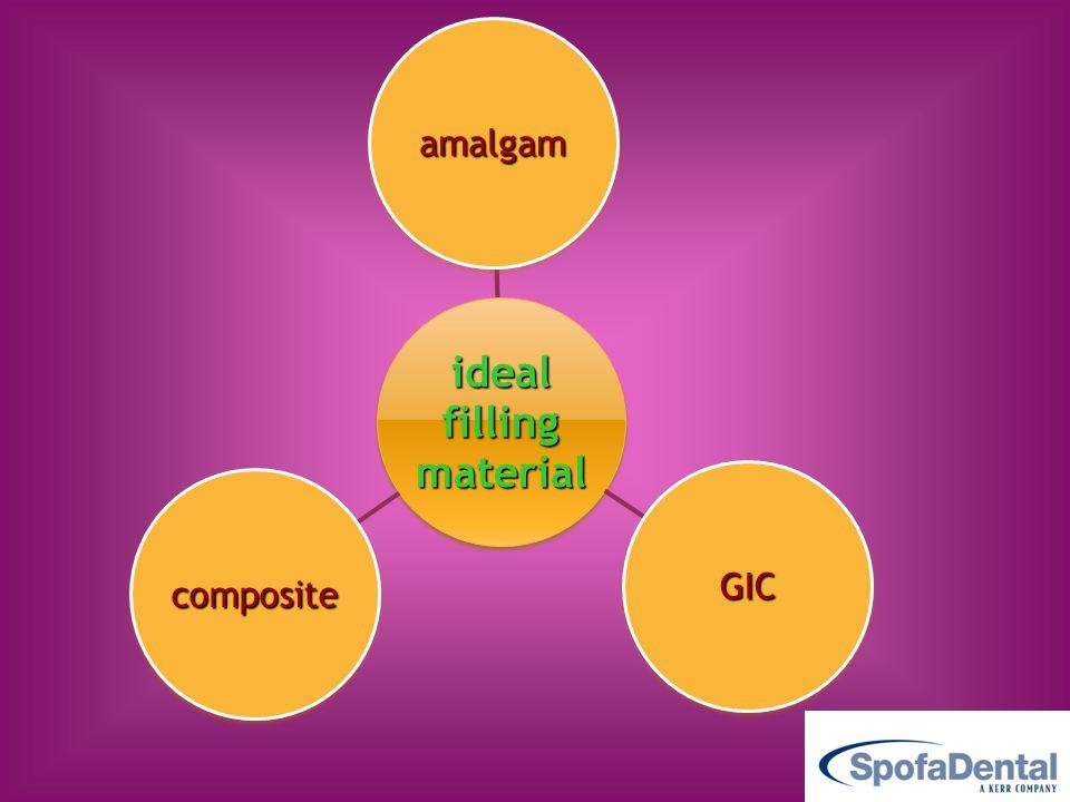 idealfillingmaterial amalgam GIC composite