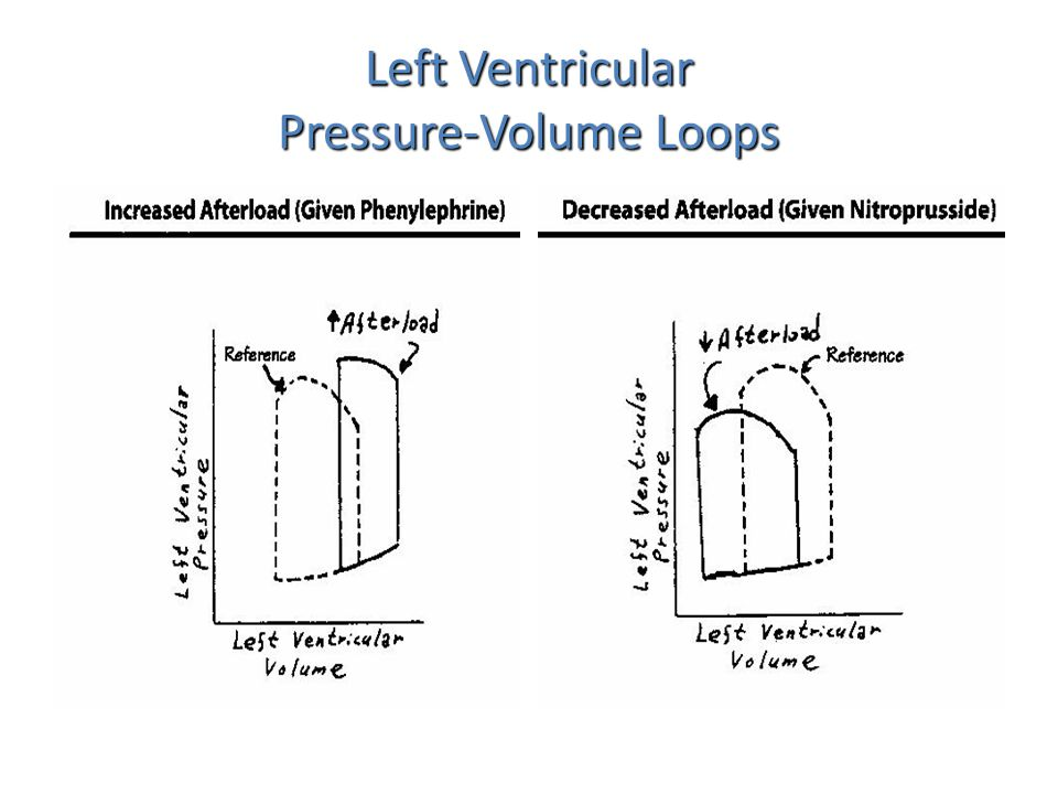 Altered contractility Altered contractility – Increased contractility: Ventricle empties more completely Ventricle empties more completely SV increases SV increases BP increases BP increases (shifts up and left) (shifts up and left) – Decreased contractility: Ventricle empties less completely Ventricle empties less completely SV decreases SV decreases BP decreases BP decreases (shifts down and right)