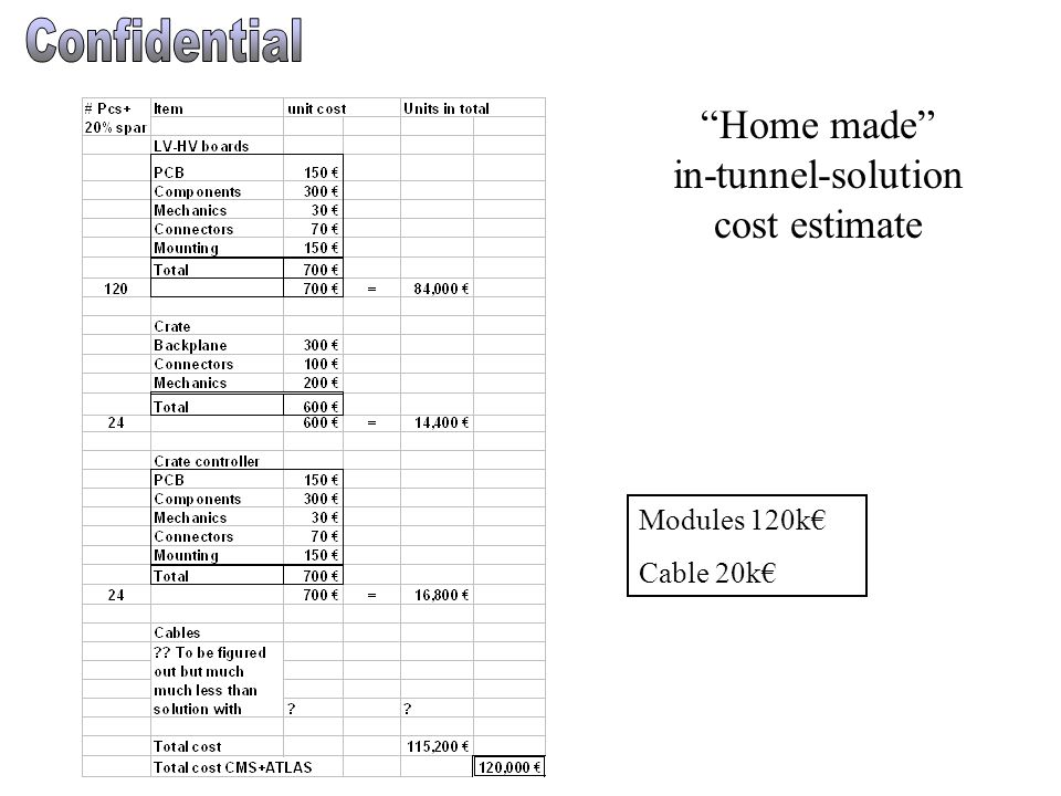 Home made in-tunnel-solution cost estimate Modules 120k€ Cable 20k€