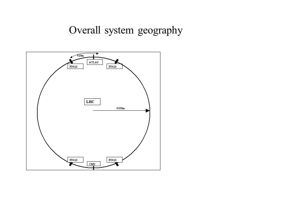 Overall system geography