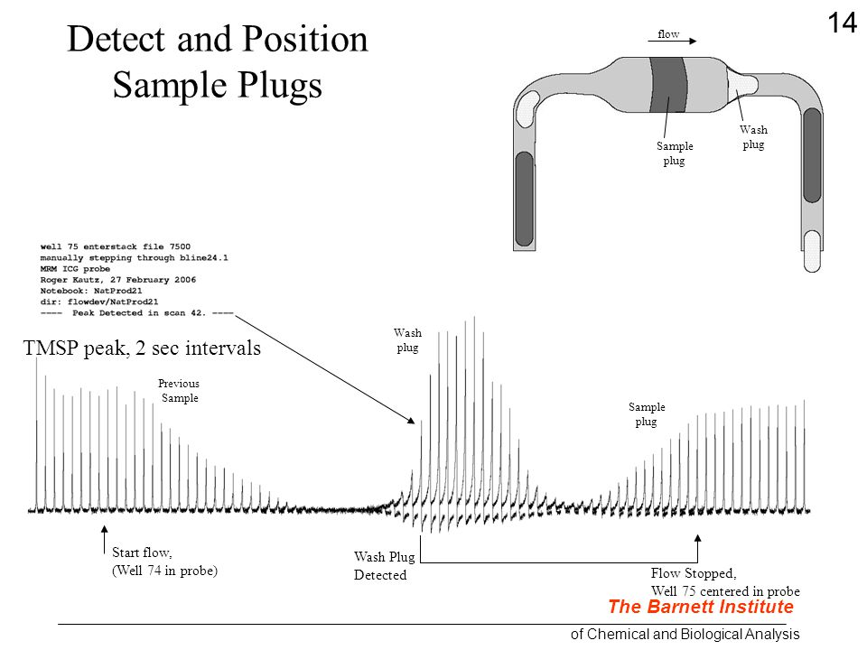 TMSP peak, 2 sec intervals Start flow, (Well 74 in probe) Wash Plug Detected Flow Stopped, Well 75 centered in probe Detect and Position Sample Plugs The Barnett Institute of Chemical and Biological Analysis flow Wash plug Sample plug Wash plug Sample plug Previous Sample 14