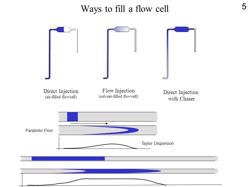 The NanoSplitter LC-MS Interface Sampling Flat Region of Parabolic Flow Preserves Chromatographic Resolution.