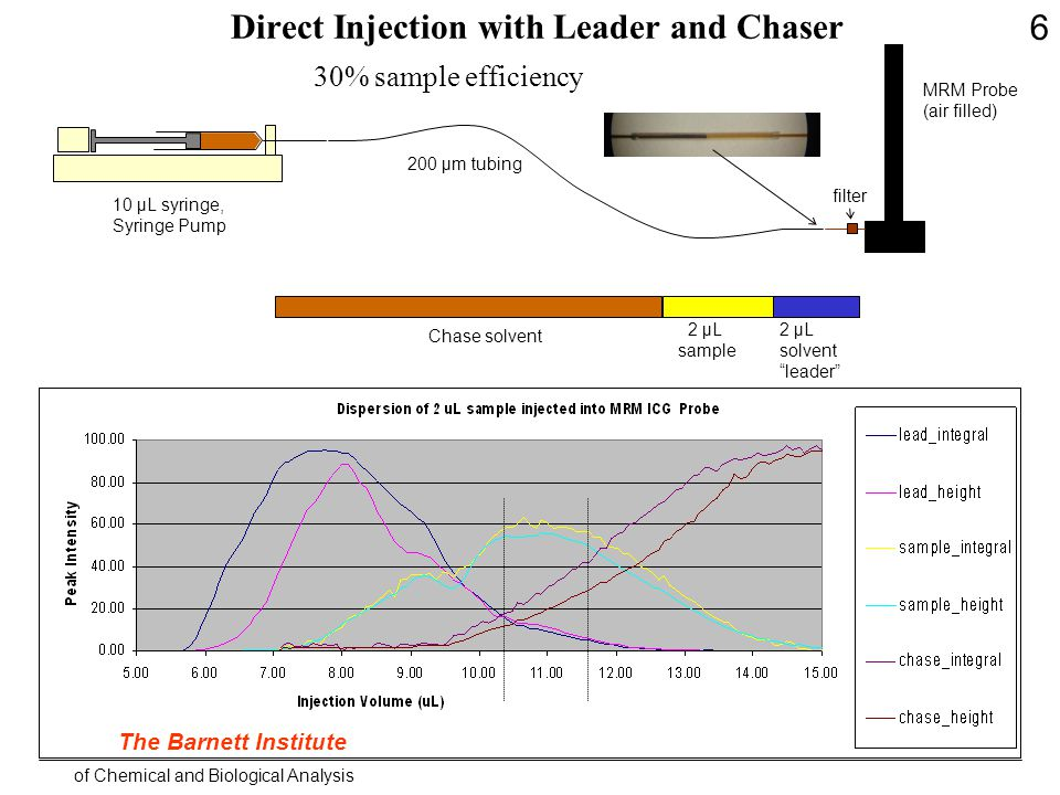 MRM Probe (air filled) 200 µm tubing 2 µL solvent leader 2 µL sample Chase solvent 30% sample efficiency 10 µL syringe, Syringe Pump Direct Injection with Leader and Chaser The Barnett Institute of Chemical and Biological Analysis filter 6