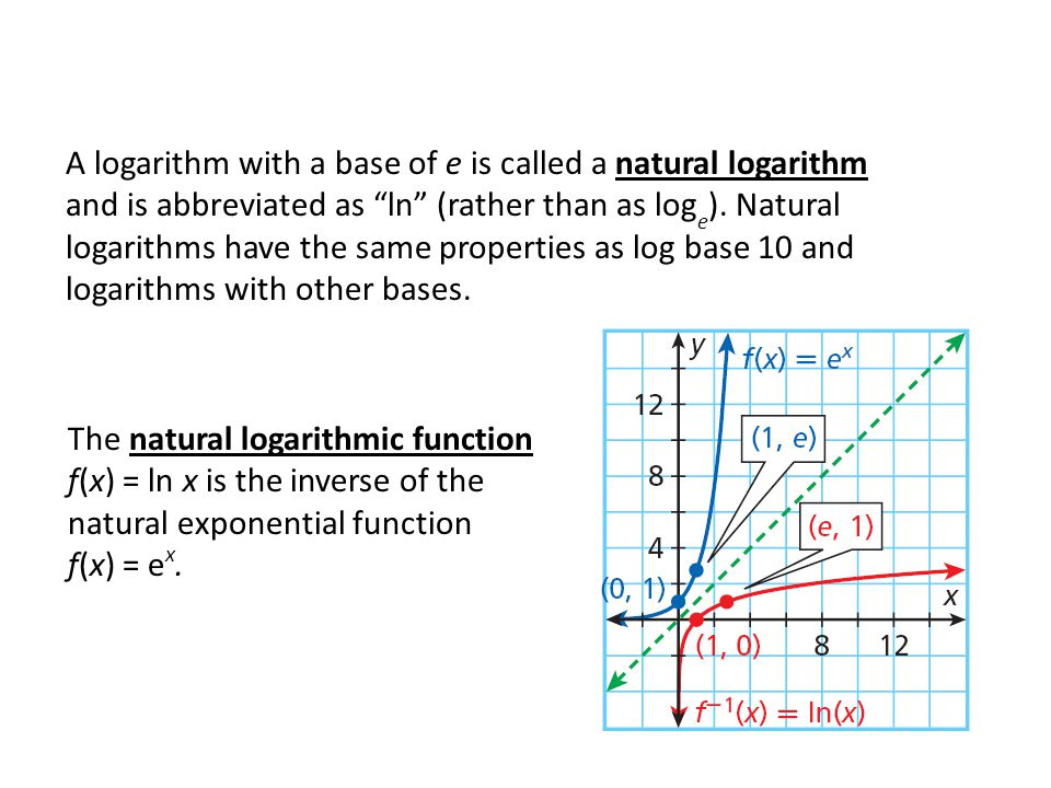 A logarithm with a base of e is called a natural logarithm and is abbreviated as ln (rather than as log e ).