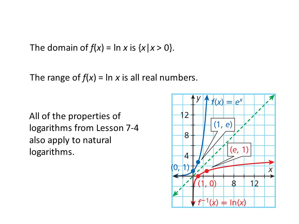 The domain of f(x) = ln x is {x|x > 0}. The range of f(x) = ln x is all real numbers.