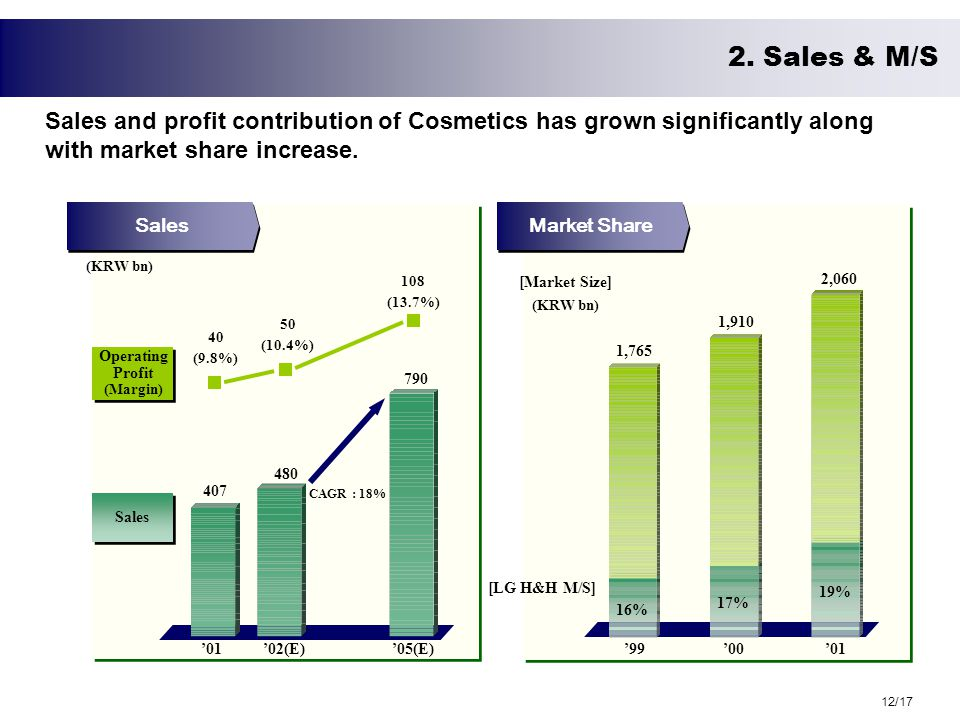 Sales and profit contribution of Cosmetics has grown significantly along with market share increase.