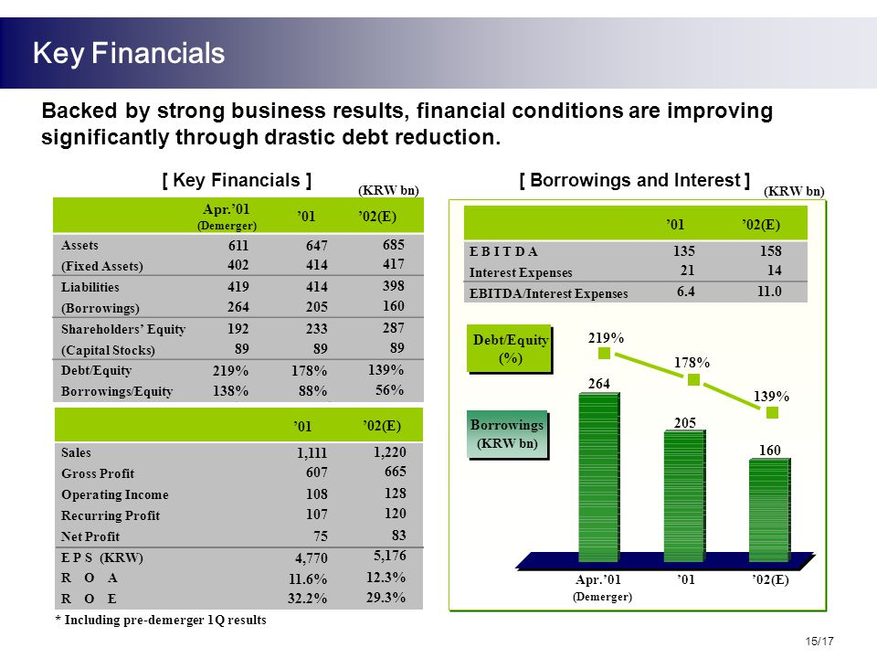 [ Key Financials ] [ Borrowings and Interest ] Backed by strong business results, financial conditions are improving significantly through drastic debt reduction.