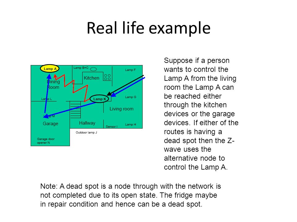 Real life example Suppose if a person wants to control the Lamp A from the living room the Lamp A can be reached either through the kitchen devices or the garage devices.