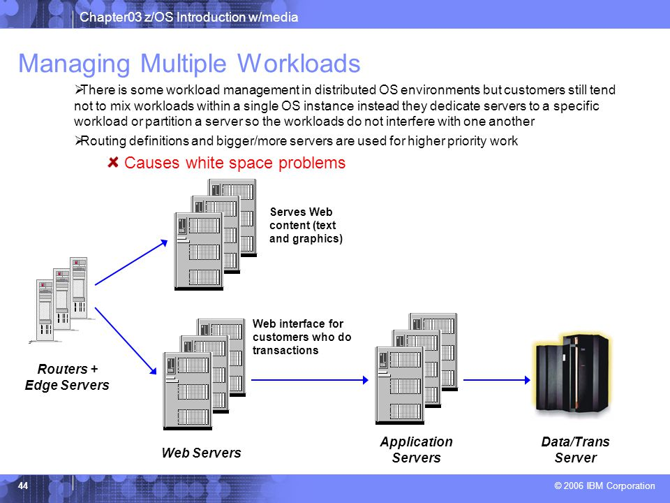 Chapter03 z/OS Introduction w/media © 2006 IBM Corporation 43 Providing Scalability Parallel Sysplex Firewalls Routers and Edge Servers Web Servers Application Servers Solution:+ Multiply.