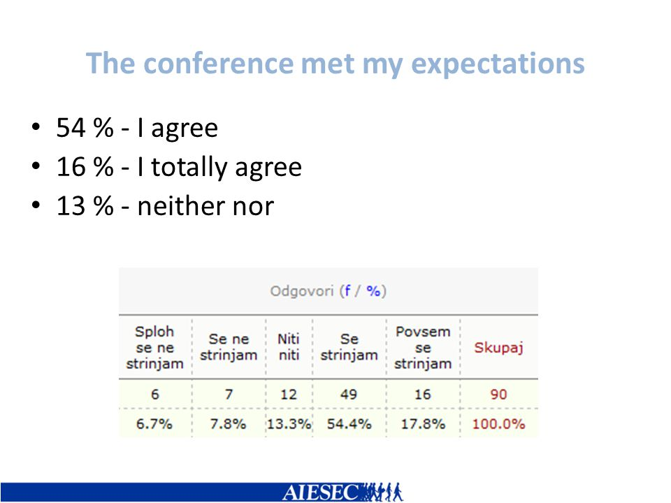 The conference met my expectations 54 % - I agree 16 % - I totally agree 13 % - neither nor