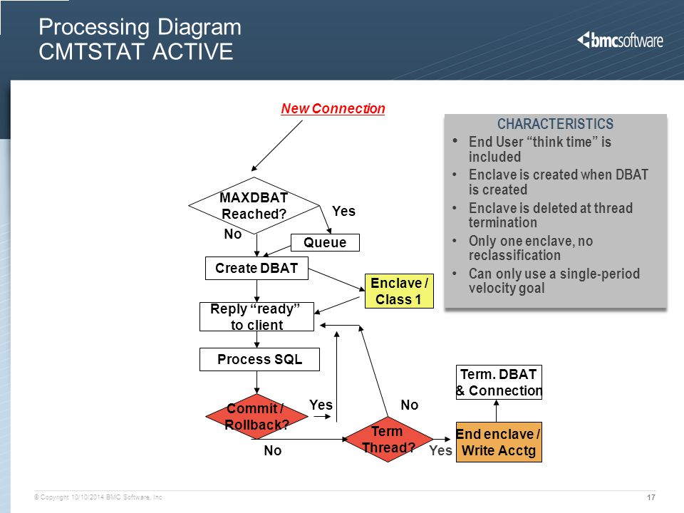 © Copyright 10/10/2014 BMC Software, Inc 17 Processing Diagram CMTSTAT ACTIVE New Connection MAXDBAT Reached.