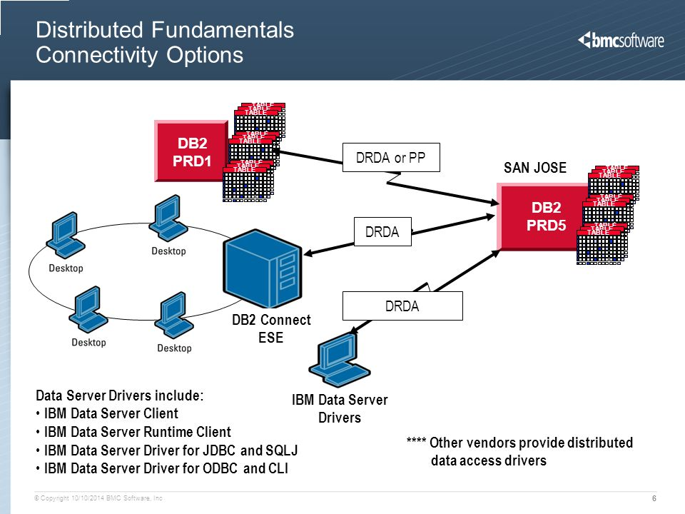 © Copyright 10/10/2014 BMC Software, Inc 6 Distributed Fundamentals Connectivity Options DB2 PRD5 SAN JOSE TABLE DB2 PRD1 TABLE DRDA or PP DB2 Connect ESE IBM Data Server Drivers DRDA Data Server Drivers include: IBM Data Server Client IBM Data Server Runtime Client IBM Data Server Driver for JDBC and SQLJ IBM Data Server Driver for ODBC and CLI **** Other vendors provide distributed data access drivers