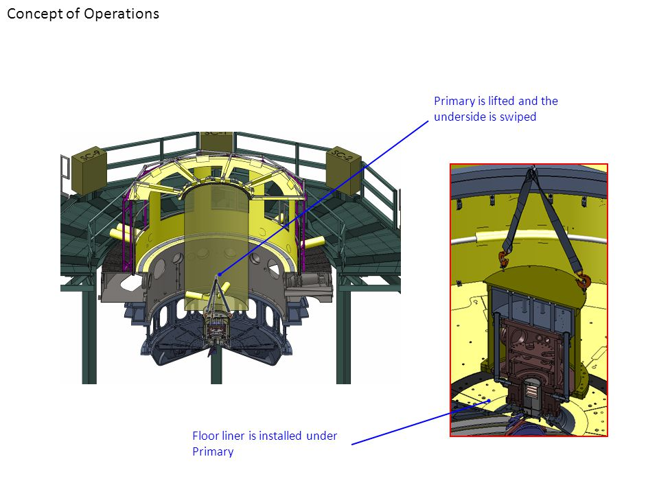 Concept of Operations Primary is lifted and the underside is swiped Floor liner is installed under Primary
